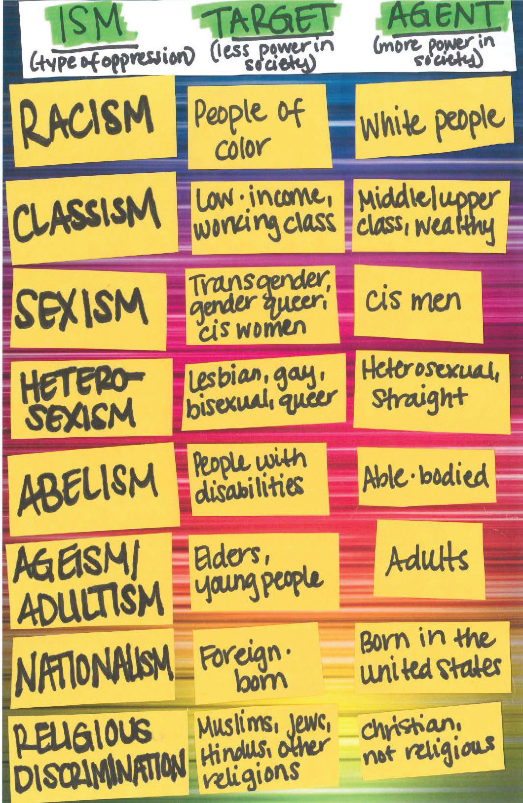 A hand drawn chart that breaks down different forms of oppression and which groups hold power over others. This is a page from the Crushin' It zine used in schools.