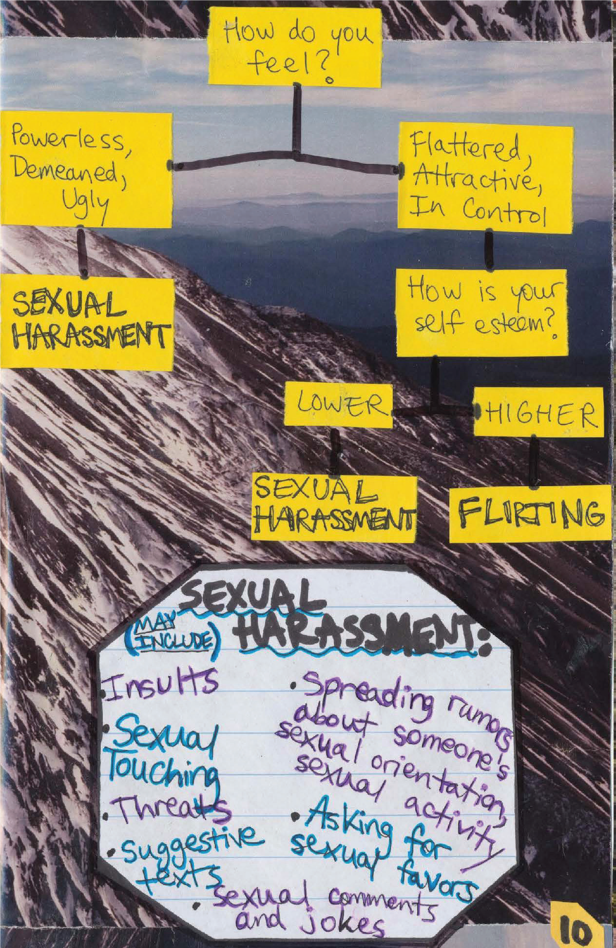 This is a page from the Crushin' It zine used in schools. This flow chart helps students think about how sexual harassment and flirting feel different. Does an interaction make you feel empowered, flattered and in control? Or do you feel demeaned, objectified, ugly, or unsafe? How is your self esteem?